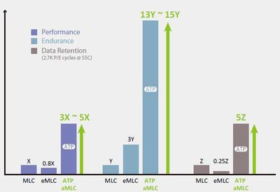 The Benchmarking of MLC, eMLC and aMLC