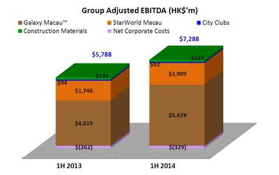 Group Adjusted EBITDA (HK$'m)