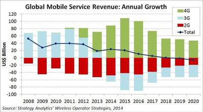 Global Mobile Service Revenue: Annual Growth