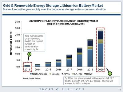 ordinary growth for the global energy storage lithium battery market.