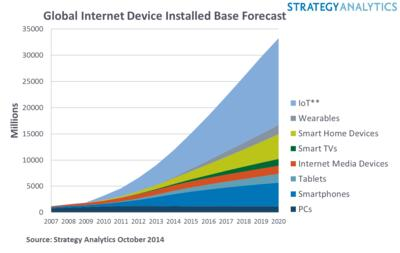 Global Internet Device Installed Base Forecast