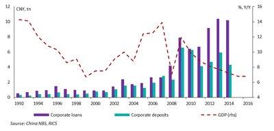 Chart showing corporate loan-deposit gap between 1992 to 2014