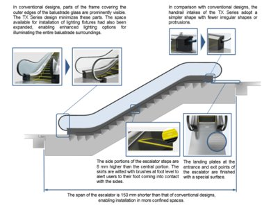 The span of the escalator is 150 mm shorter than that of conventional designs,  enabling installation in more confined spaces
