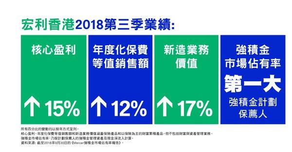 宏利香港2018年第三季業績摘要