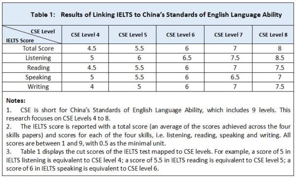 Results of Linking IELTS to China's Standards of English Language Ability