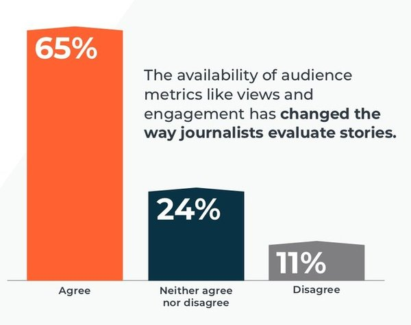 Cision 2019 State of the Media Report: The availability of audience metrics like views and engagement has changed the way journalists evaluate stories