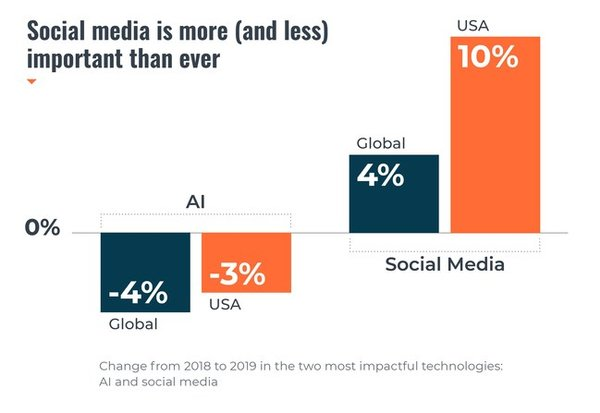 Cision 2019 State of the Media Report: change from 2018 to 2019 in the most impactful technologies: AI and social media