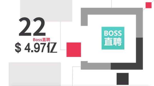 BOSS直聘获评2019最具价值中国创业品牌 估值达4.97亿美元