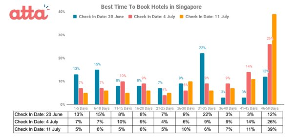 Best Time to Book Hotels in Singapore