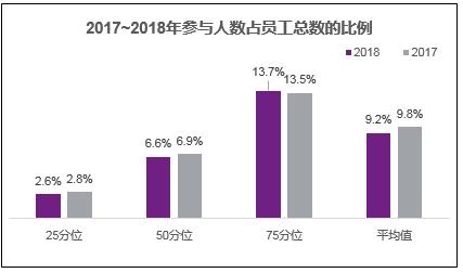 图九 2017-2018年参与人数占员工总数的比例