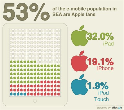 Good Apple: 53% of South East Asia's e-Mobile Population Use iPad, iPhone, iPod Touch