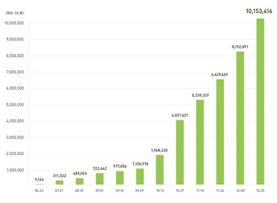 Total Download Growth (iPhone And Android)