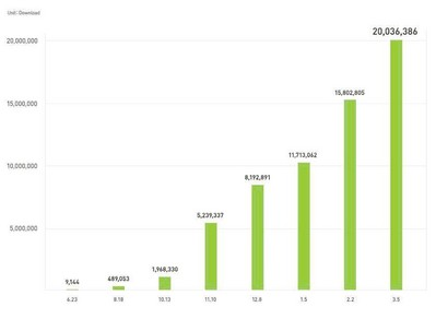 Graph shows the total download numbers (iPhone/Android combined)