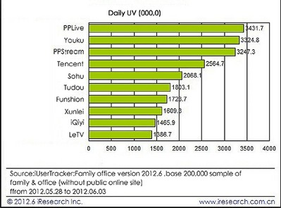 PPTV Ranked No.1 by Daily User Traffic in China Online Video Industry, Driven by Differentiated Content Services