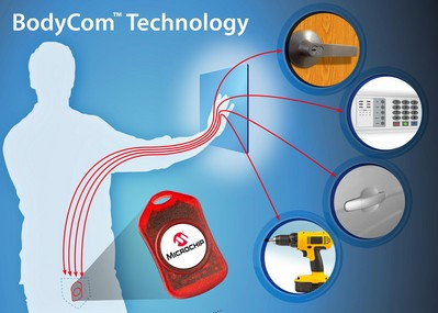 Microchip's BodyCom(TM) Technology is World's First to Use Human Body as a Secure, Low-Power Communication Channel