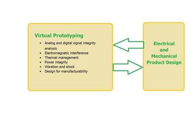 图1 – 虚拟原型应当在整个设计过程中都加以使用,从而减少循环时间和费用,以及制造出一种可靠的产品。