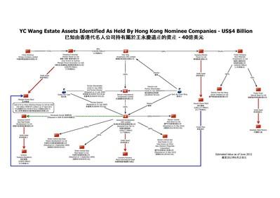 已知由香港代名人公司持有屬於王永慶遺產的資產 - 40億美元