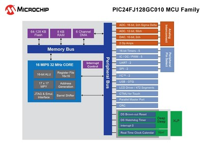 Microchip Introduces First PIC(R) Microcontroller that Integrates 16-bit ADC, 10 Msps ADC, DAC, USB and LCD